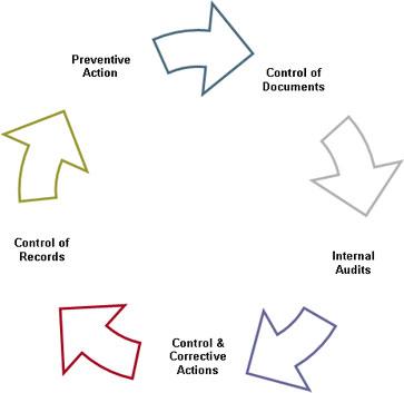 quality control circle